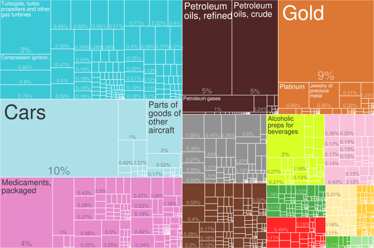 2014_United_Kingdom_Products_Export_Treemap