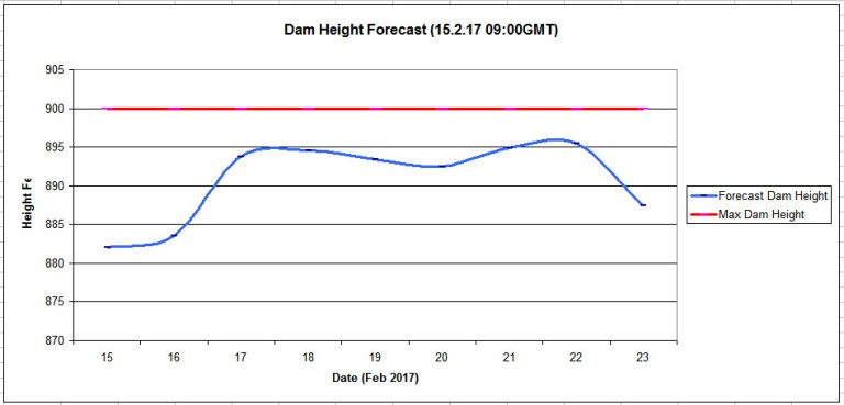oroville_dam_height_forecast_17_2_15