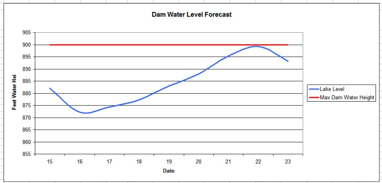 oroville_dam_height_forecast_17_2_16